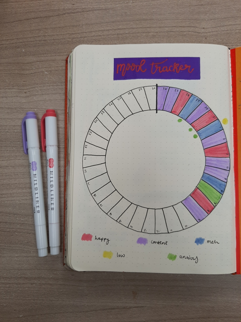 Circular Mood Tracker in light purple, blue, pink, and green, with Mildliner pens